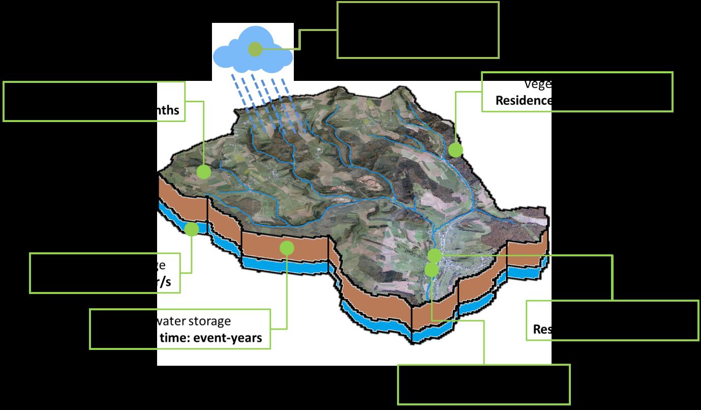 different water storage reservoirs